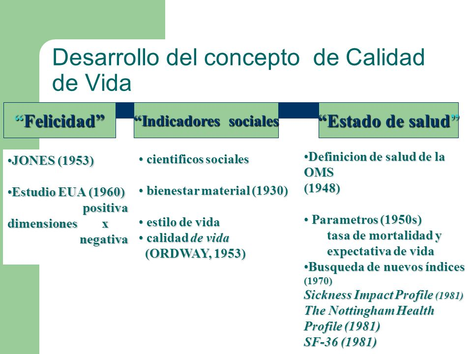 Desarrollo del concepto de Calidad de Vida FelicidadFelicidad Indicadores sociales Estado de salud JONES (1953)JONES (1953) Estudio EUA (1960)Estudio EUA (1960) positiva positiva dimensiones x negativa negativa cientificos sociales cientificos sociales bienestar material (1930) bienestar material (1930) estilo de vida estilo de vida calidad de vida calidad de vida (ORDWAY, 1953) (ORDWAY, 1953) Definicion de salud de la OMSDefinicion de salud de la OMS(1948) Parametros (1950s) Parametros (1950s) tasa de mortalidad y tasa de mortalidad y expectativa de vida expectativa de vida Busqueda de nuevos índices (1970)Busqueda de nuevos índices (1970) Sickness Impact Profile (1981) The Nottingham Health Profile (1981) SF-36 (1981)