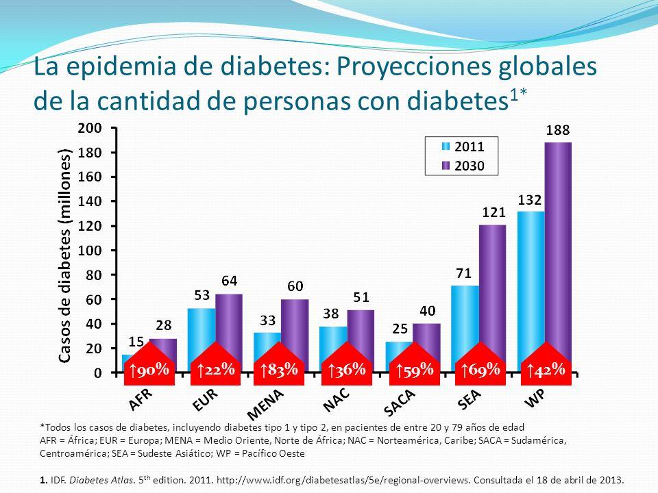 La epidemia de diabetes: Proyecciones globales de la cantidad de personas con diabetes 1* *Todos los casos de diabetes, incluyendo diabetes tipo 1 y t