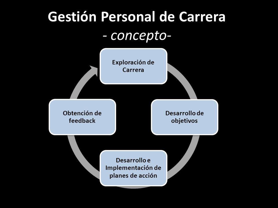 Gestión Personal de Carrera - concepto- Exploración de Carrera Desarrollo de objetivos Desarrollo e Implementación de planes de acción Obtención de fe
