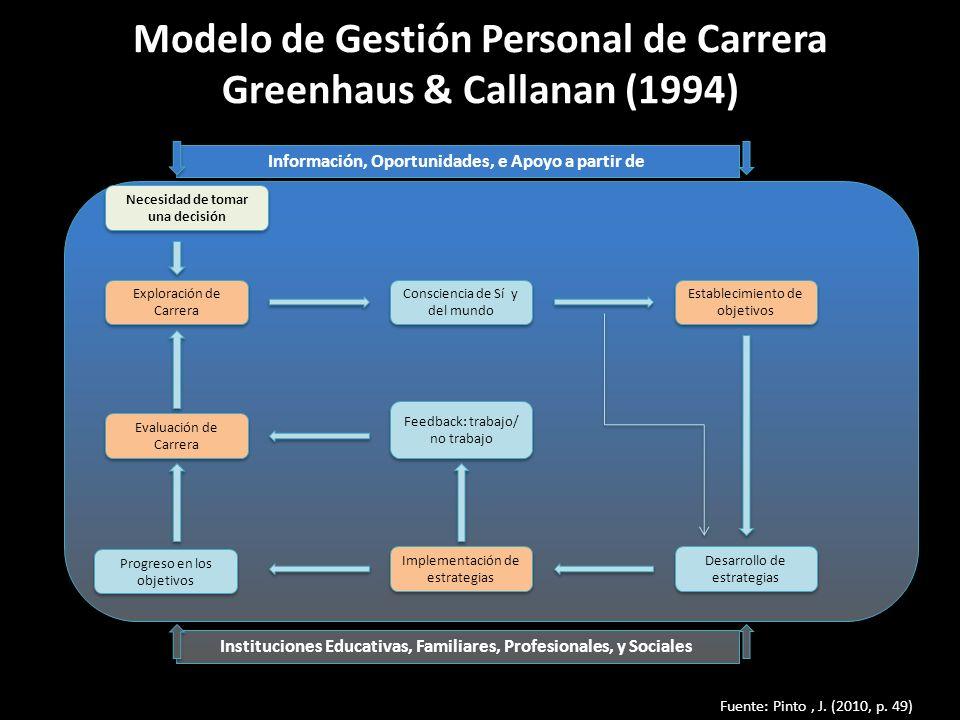 Modelo de Gestión Personal de Carrera Greenhaus & Callanan (1994) Fuente: Pinto, J. (2010, p. 49) Exploración de Carrera Evaluación de Carrera Progres