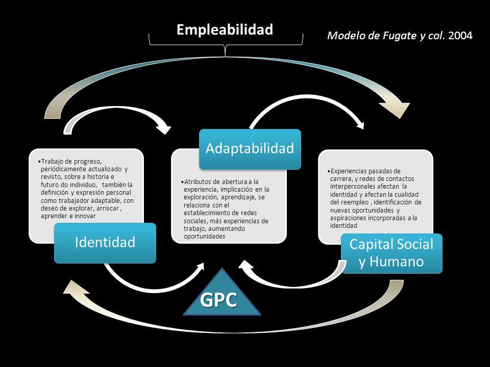 Empleabilidad Trabajo de progreso, periódicamente actualizado y revisto, sobre a historia e futuro do individuo, también la definición y expresión per