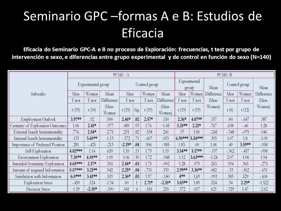 Seminario GPC –formas A e B: Estudios de Eficacia Eficacia do Seminario GPC-A e B no proceso de Exploración: frecuencias, t test por grupo de interven