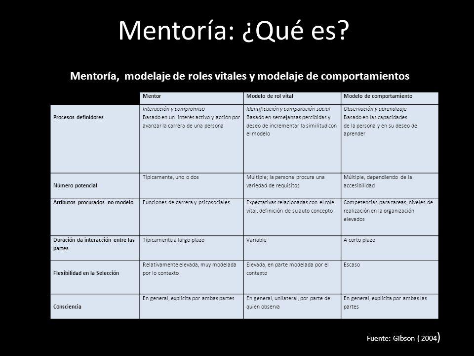 Mentoría: ¿Qué es? Mentoría, modelaje de roles vitales y modelaje de comportamientos Fuente: Gibson ( 2004 ) MentorModelo de rol vitalModelo de compor