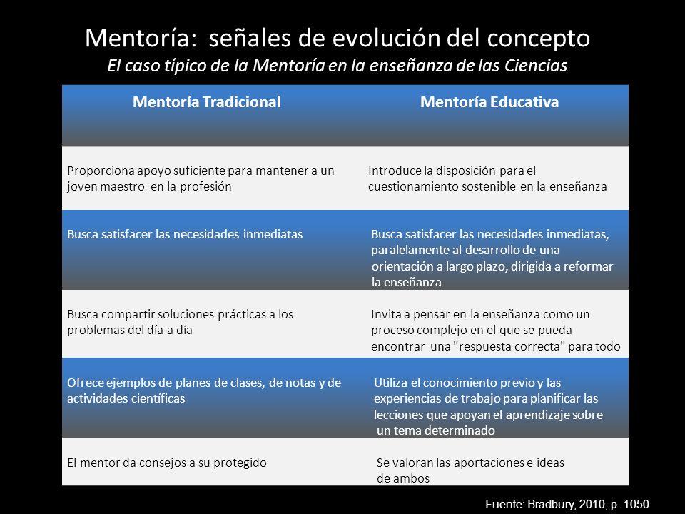 Mentoría: señales de evolución del concepto El caso típico de la Mentoría en la enseñanza de las Ciencias Fuente: Bradbury, 2010, p. 1050 Mentoría Tra