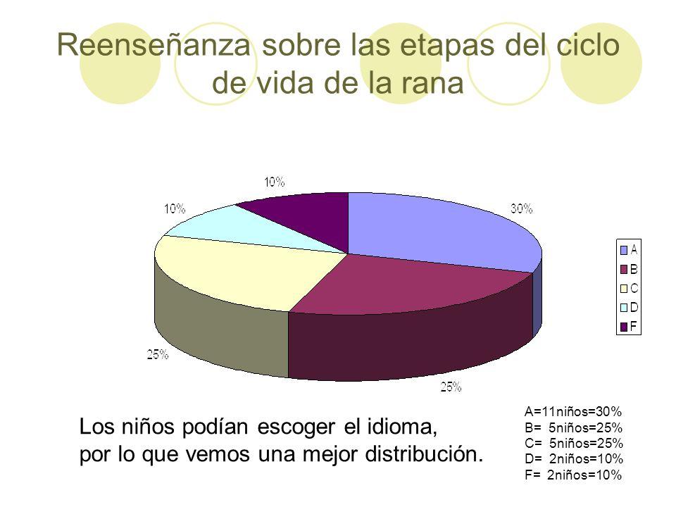 Reenseñanza sobre las etapas del ciclo de vida de la rana A=11niños=30% B= 5niños=25% C= 5niños=25% D= 2niños=10% F= 2niños=10% Los niños podían escog