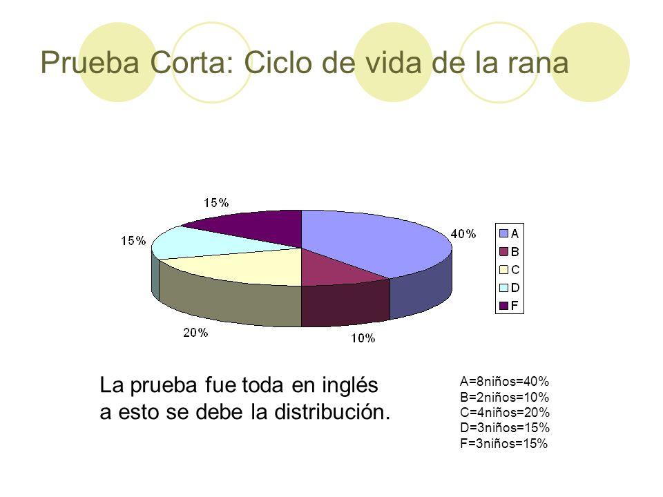 A=8niños=40% B=2niños=10% C=4niños=20% D=3niños=15% F=3niños=15% La prueba fue toda en inglés a esto se debe la distribución.