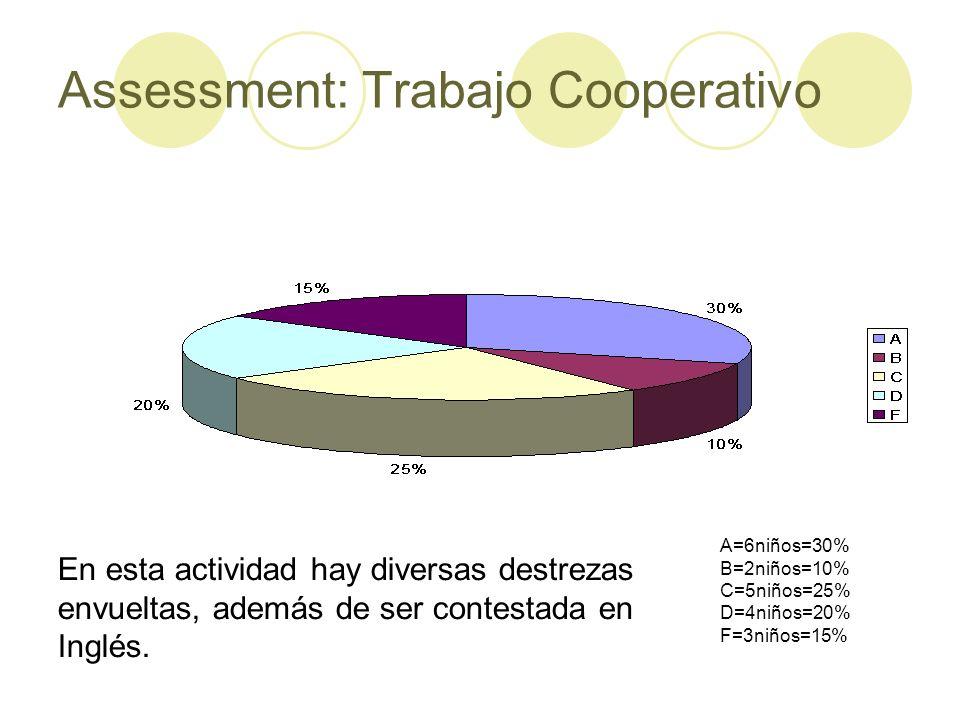 Assessment: Trabajo Cooperativo A=6niños=30% B=2niños=10% C=5niños=25% D=4niños=20% F=3niños=15% En esta actividad hay diversas destrezas envueltas, a