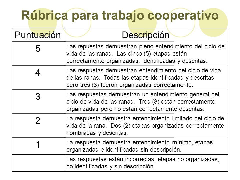 Rúbrica para trabajo cooperativo Las respuestas están incorrectas, etapas no organizadas, no identificadas y sin descripción. La respuesta demuestra e