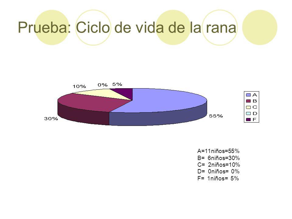 Prueba: Ciclo de vida de la rana A=11niños=55% B= 6niños=30% C= 2niños=10% D= 0niños= 0% F= 1niños= 5%