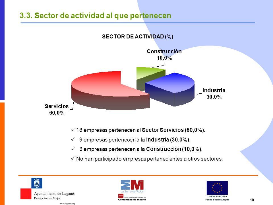 10 18 empresas pertenecen al Sector Servicios (60,0%). 9 empresas pertenecen a la Industria (30,0%). 3 empresas pertenecen a la Construcción (10,0%).