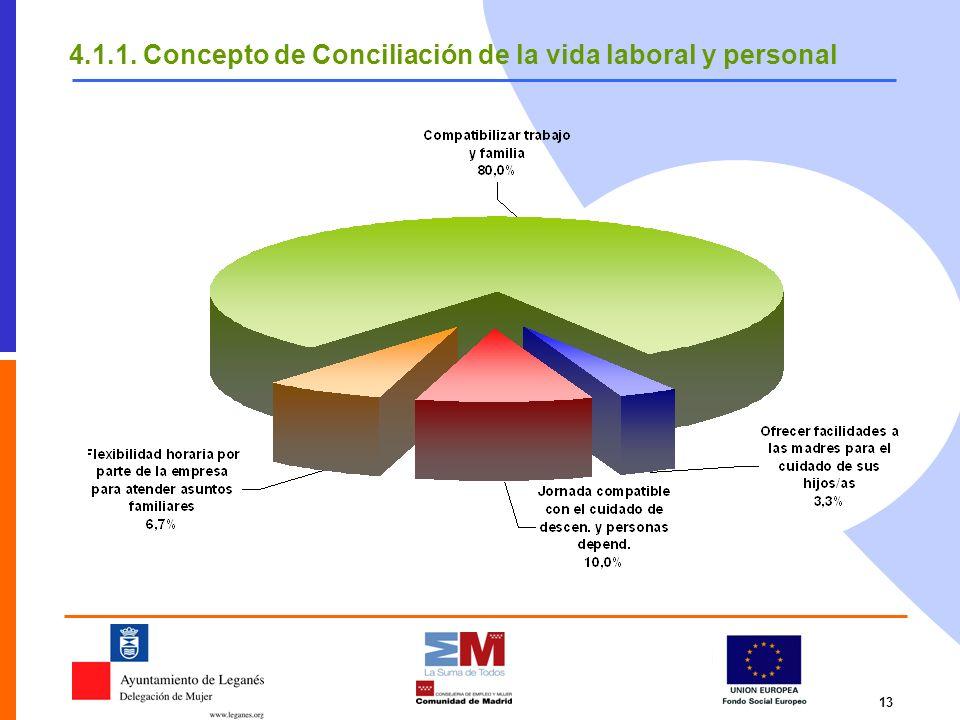 13 4.1.1. Concepto de Conciliación de la vida laboral y personal
