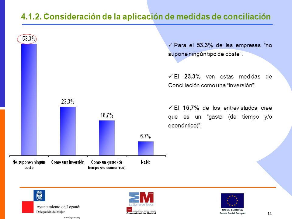 14 Para el 53,3% de las empresas no supone ningún tipo de coste. El 23,3% ven estas medidas de Conciliación como una inversión. El 16,7% de los entrev