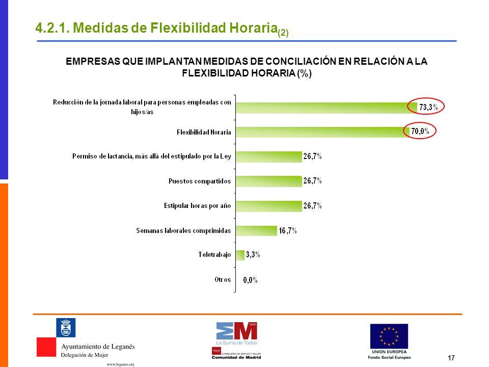 17 4.2.1. Medidas de Flexibilidad Horaria (2) EMPRESAS QUE IMPLANTAN MEDIDAS DE CONCILIACIÓN EN RELACIÓN A LA FLEXIBILIDAD HORARIA (%)