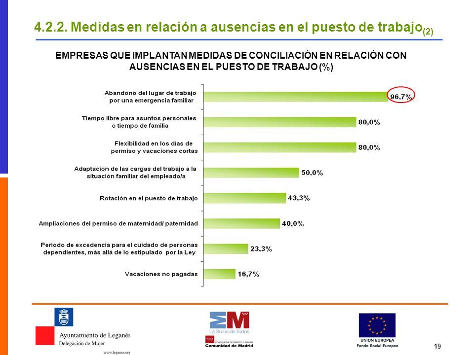 19 EMPRESAS QUE IMPLANTAN MEDIDAS DE CONCILIACIÓN EN RELACIÓN CON AUSENCIAS EN EL PUESTO DE TRABAJO (%) 4.2.2. Medidas en relación a ausencias en el p