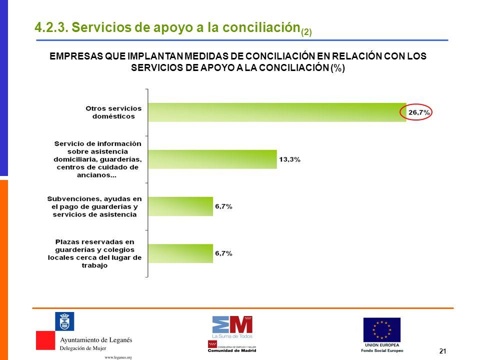 21 EMPRESAS QUE IMPLANTAN MEDIDAS DE CONCILIACIÓN EN RELACIÓN CON LOS SERVICIOS DE APOYO A LA CONCILIACIÓN (%) 4.2.3. Servicios de apoyo a la concilia