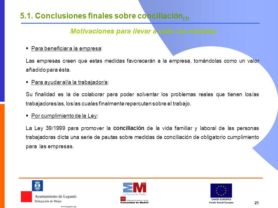 25 5.1. Conclusiones finales sobre conciliación (1) Para beneficiar a la empresa: Las empresas creen que estas medidas favorecerán a la empresa, tomán