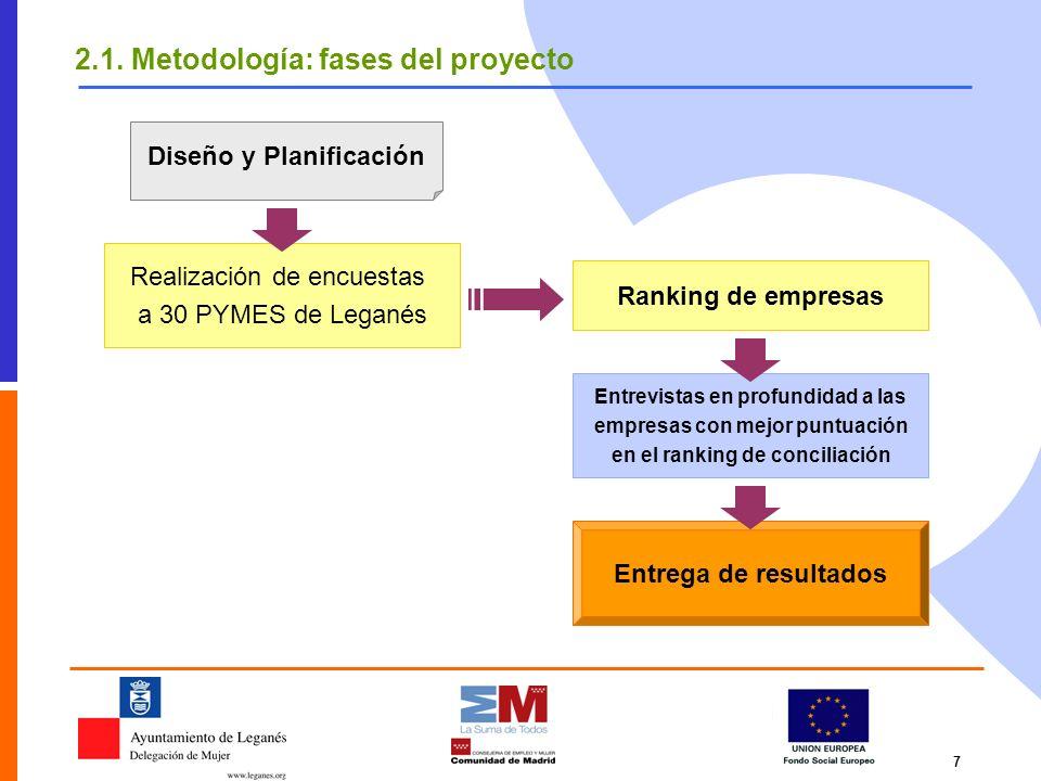 7 2.1. Metodología: fases del proyecto Diseño y Planificación Realización de encuestas a 30 PYMES de Leganés Ranking de empresas Entrevistas en profun