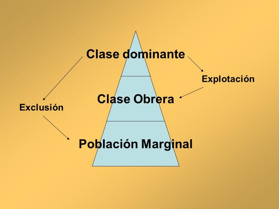 Clase dominante Clase Obrera Población Marginal Explotación Exclusión