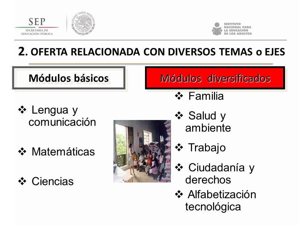 2. OFERTA RELACIONADA CON DIVERSOS TEMAS o EJES Lengua y comunicación Matemáticas Ciencias Módulos básicos Familia Salud y ambiente Trabajo Ciudadanía