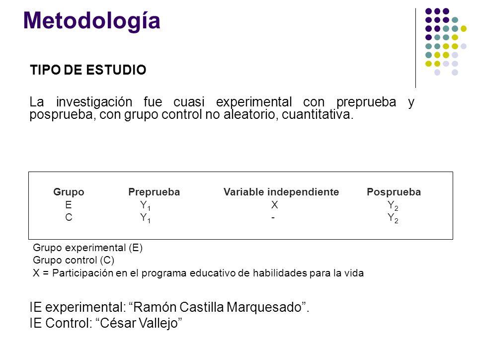 Metodología TIPO DE ESTUDIO La investigación fue cuasi experimental con preprueba y posprueba, con grupo control no aleatorio, cuantitativa. GrupoPrep