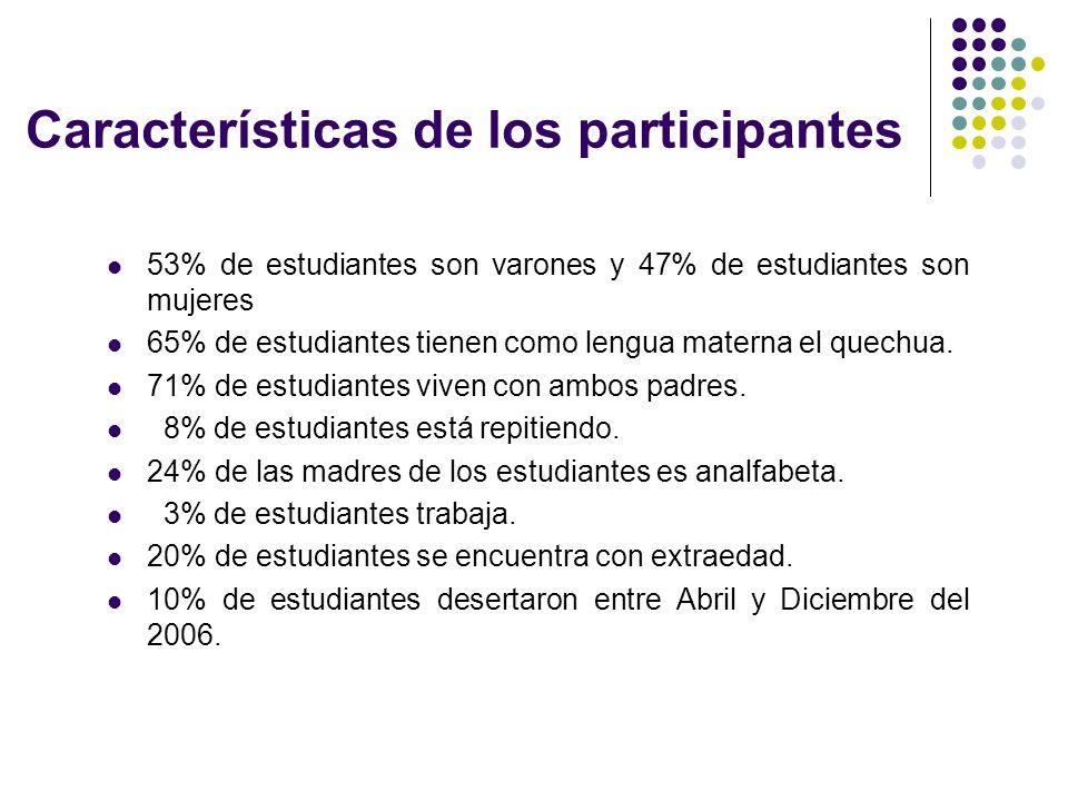 Características de los participantes 53% de estudiantes son varones y 47% de estudiantes son mujeres 65% de estudiantes tienen como lengua materna el