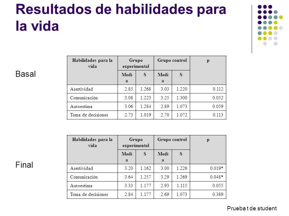 Habilidades para la vida Grupo experimental Grupo controlp Medi a S S Asertividad2.851.2683.031.2200.112 Comunicación3.081.2233.251.3000.052 Autoestim