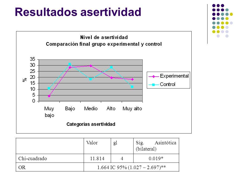 ValorglSig. Asintótica (bilateral) Chi-cuadrado11.81440.019* OR1.664 IC 95% (1.027 – 2.697)**