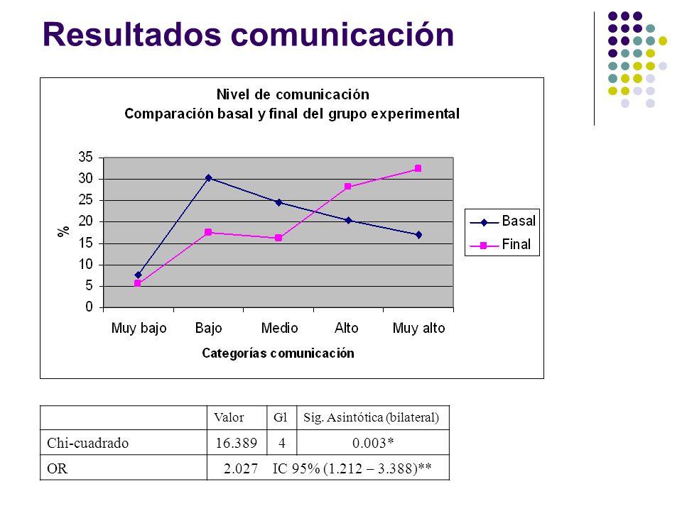 Resultados comunicación ValorGlSig. Asintótica (bilateral) Chi-cuadrado16.38940.003* OR2.027 IC 95% (1.212 – 3.388)**