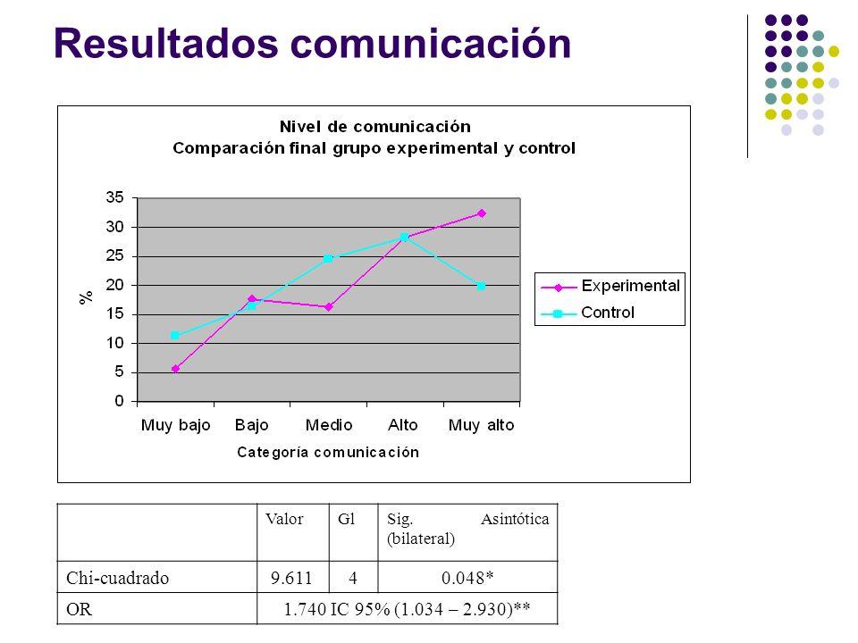 Resultados comunicación ValorGlSig. Asintótica (bilateral) Chi-cuadrado9.61140.048* OR1.740 IC 95% (1.034 – 2.930)**