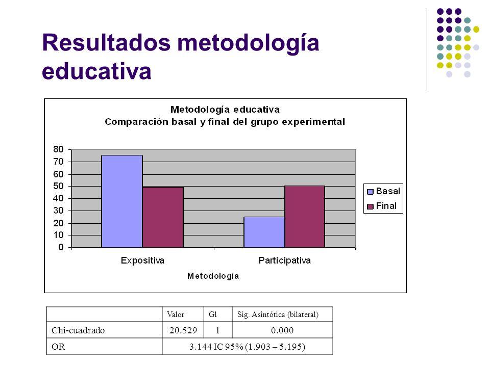 Resultados metodología educativa ValorGlSig. Asintótica (bilateral) Chi-cuadrado20.52910.000 OR3.144 IC 95% (1.903 – 5.195)