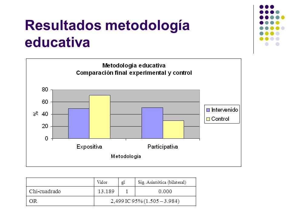 Resultados metodología educativa ValorglSig. Asintótica (bilateral) Chi-cuadrado13.18910.000 OR2,499 IC 95% (1.505 – 3.984)
