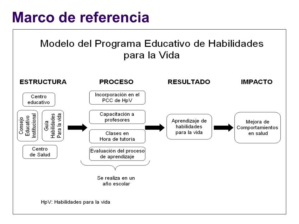 Pregunta de investigación ¿Cuál fue la eficacia del programa educativo de habilidades para la vida en el aprendizaje de las habilidades de asertividad, comunicación, autoestima y toma de decisiones en los adolescentes escolares que participaron en el programa?