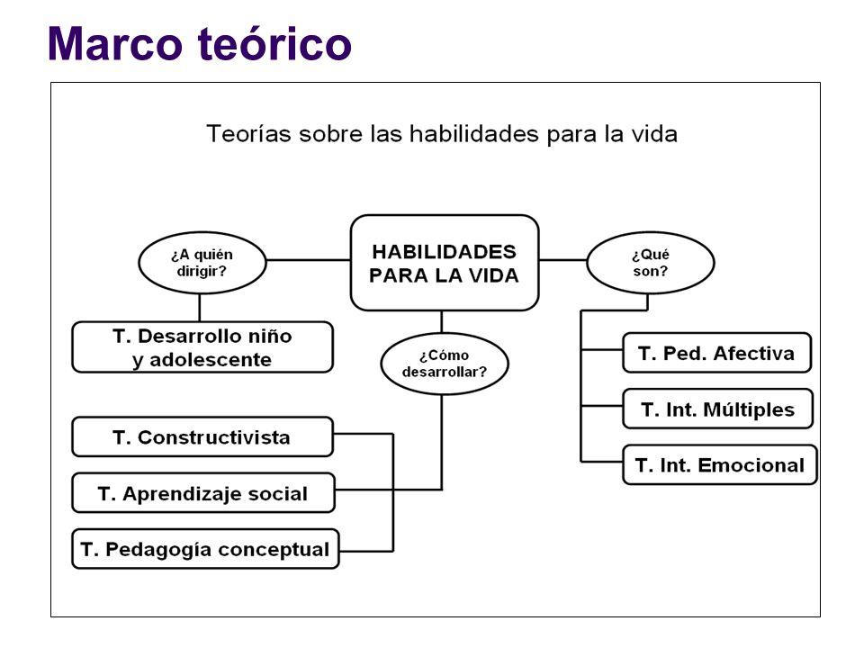 Objetivo general Determinar la eficacia del programa educativo de habilidades para la vida y los factores que ejercen mayor influencia en su logro en los adolescentes escolares de una institución educativa del distrito de Huancavelica, en el año escolar 2006.