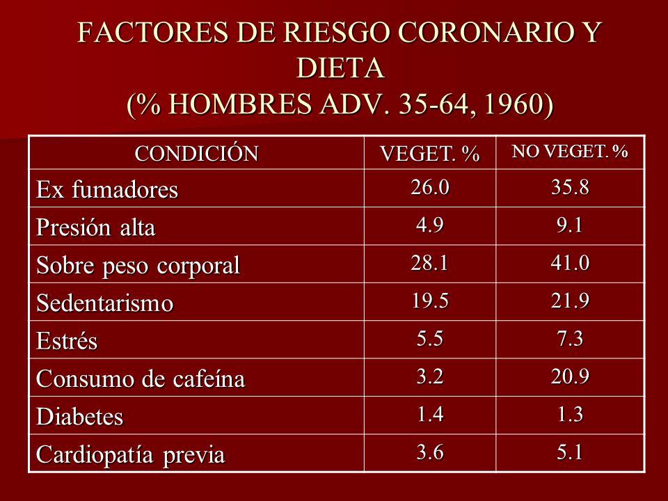 FACTORES DE RIESGO CORONARIO Y DIETA (% HOMBRES ADV. 35-64, 1960) CONDICIÓN VEGET. % NO VEGET. % Ex fumadores 26.035.8 Presión alta 4.99.1 Sobre peso