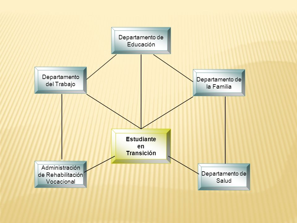 Departamento de Educación Departamento de la Familia Departamento de Salud Administración de Rehabilitación Vocacional Departamento del Trabajo