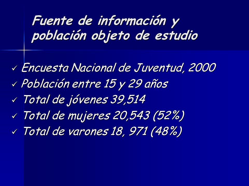 Fuente de información y población objeto de estudio Encuesta Nacional de Juventud, 2000 Encuesta Nacional de Juventud, 2000 Población entre 15 y 29 años Población entre 15 y 29 años Total de jóvenes 39,514 Total de jóvenes 39,514 Total de mujeres 20,543 (52%) Total de mujeres 20,543 (52%) Total de varones 18, 971 (48%) Total de varones 18, 971 (48%)
