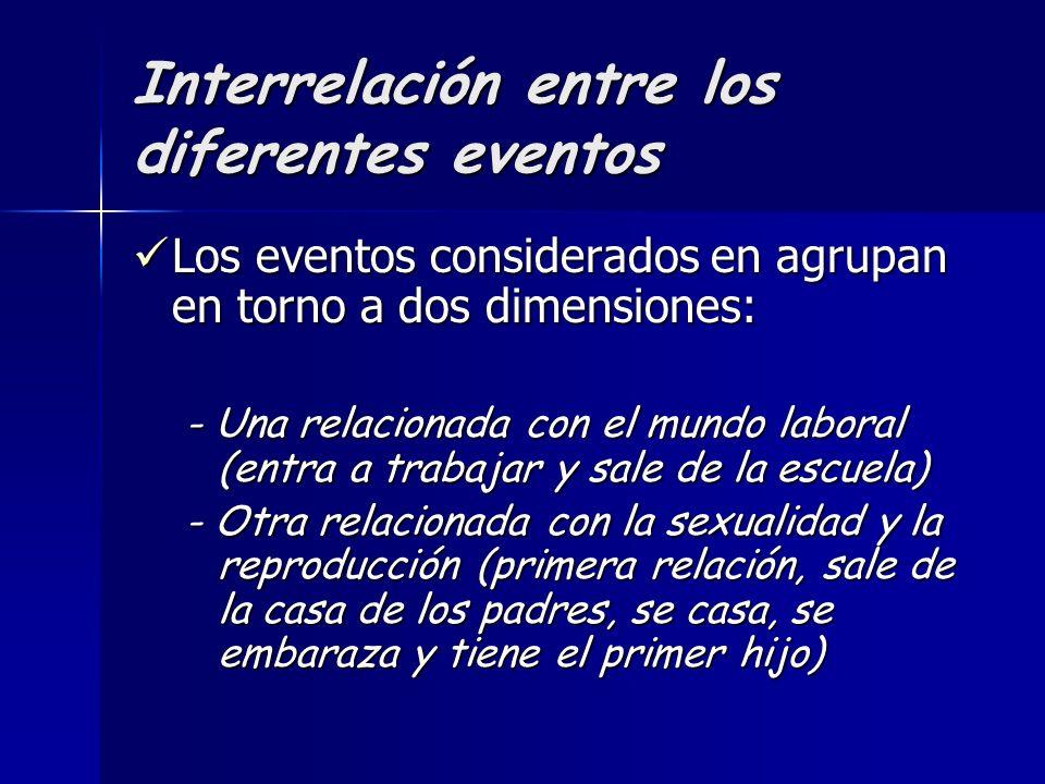 Interrelación entre los diferentes eventos Los eventos considerados en agrupan en torno a dos dimensiones: Los eventos considerados en agrupan en torn