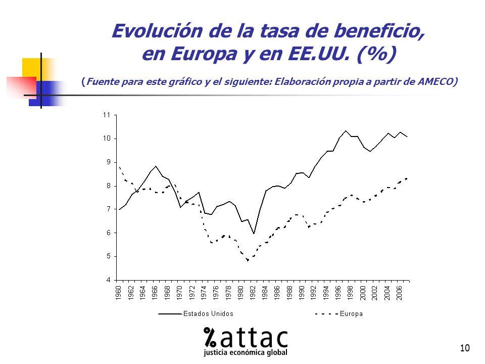 10 Evolución de la tasa de beneficio, en Europa y en EE.UU.