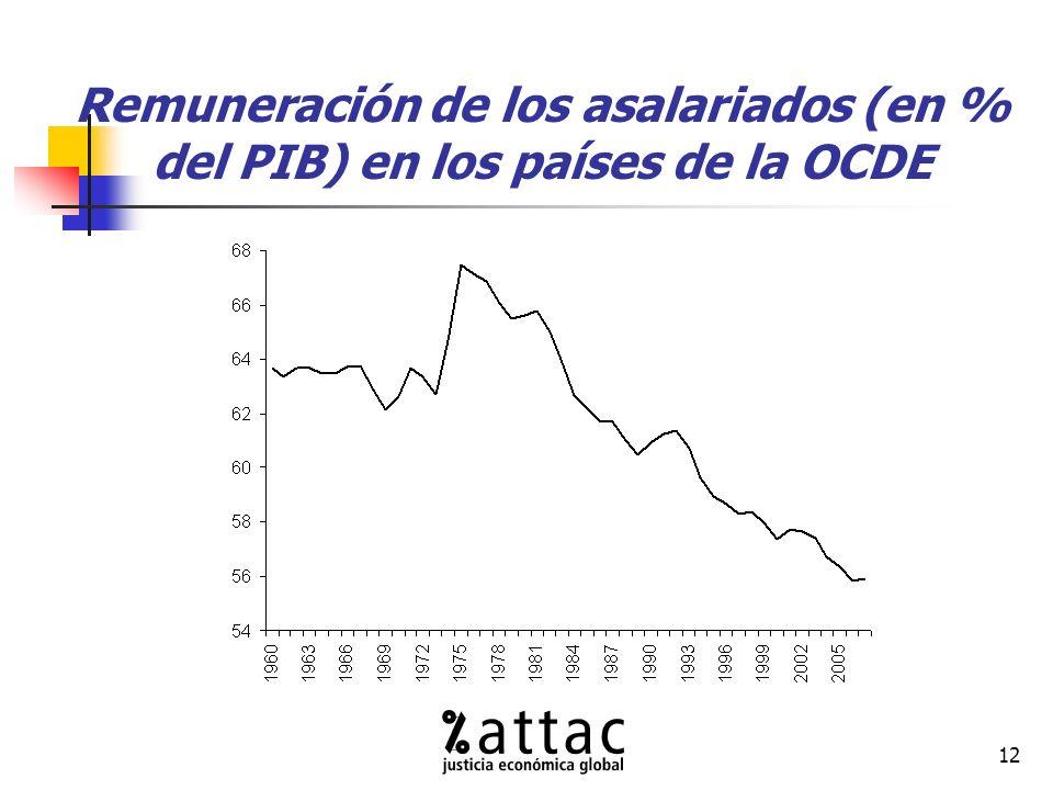 12 Remuneración de los asalariados (en % del PIB) en los países de la OCDE