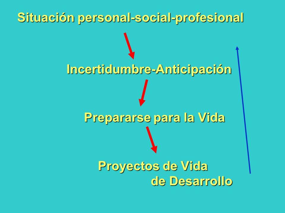 Situación personal-social-profesional Incertidumbre-Anticipación Incertidumbre-Anticipación Prepararse para la Vida Prepararse para la Vida Proyectos