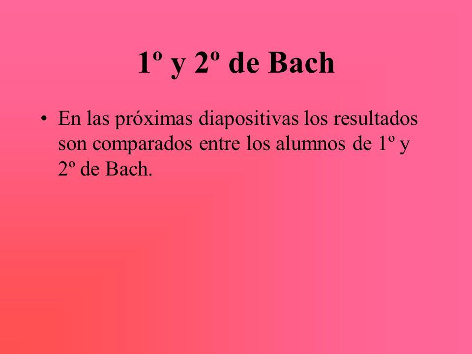 1º y 2º de Bach En las próximas diapositivas los resultados son comparados entre los alumnos de 1º y 2º de Bach.