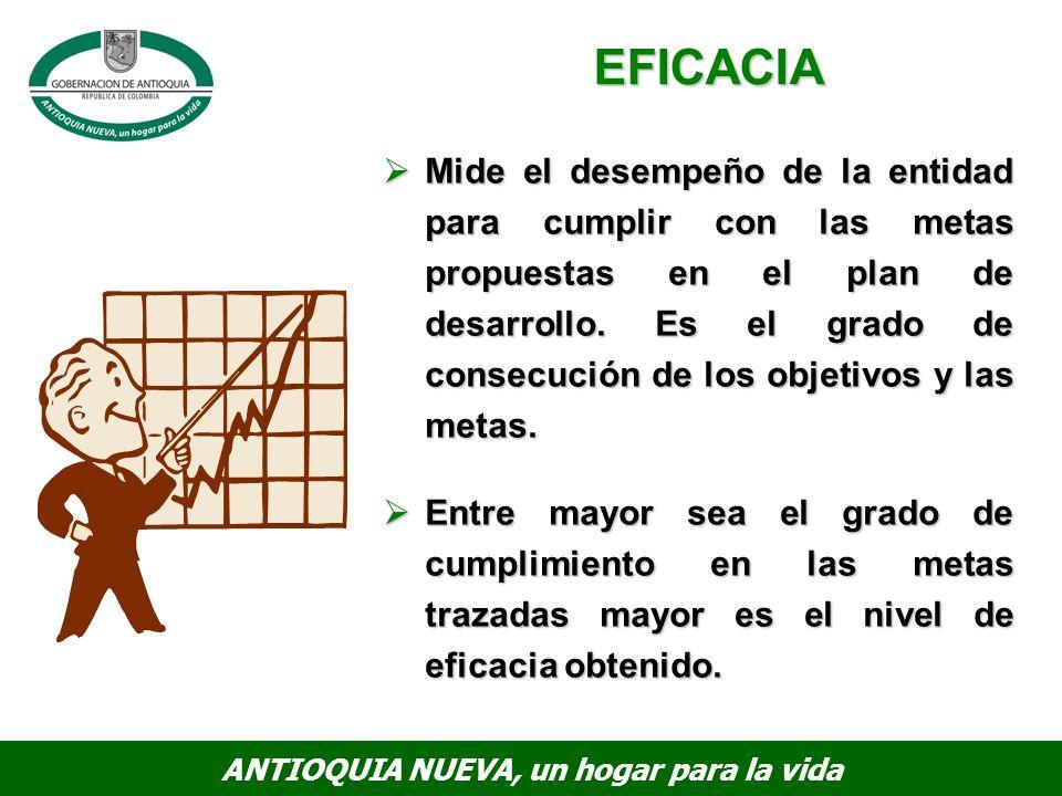 ANTIOQUIA NUEVA, un hogar para la vida Mide el desempeño de la entidad para cumplir con las metas propuestas en el plan de desarrollo.