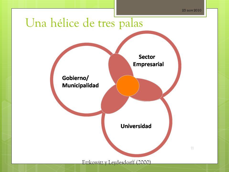 Una hélice de tres palas 25 nov 2010 Etzkowitz y Leydesdorff (2000)