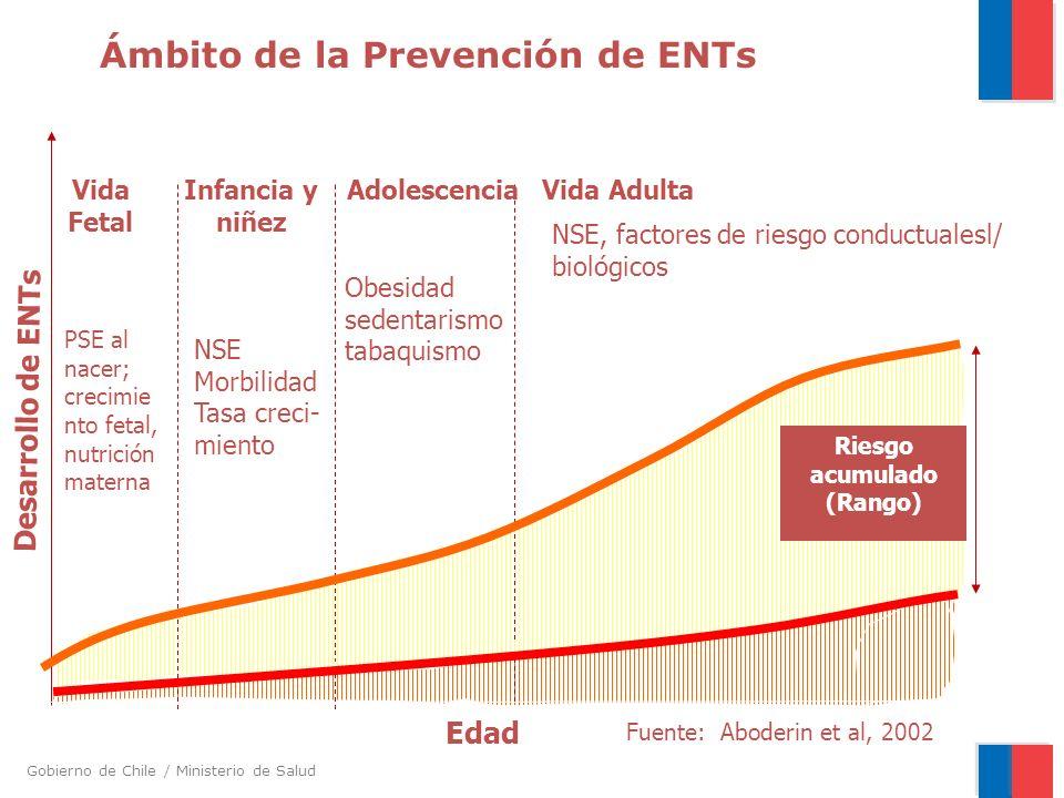 Gobierno de Chile / Ministerio de Salud Aspectos generales a) Riesgo de desarrollar enfermedad coronaria, AVE o DM está determinado por factores biológicos o sociales que actúan en todas las etapas del curso de vida.