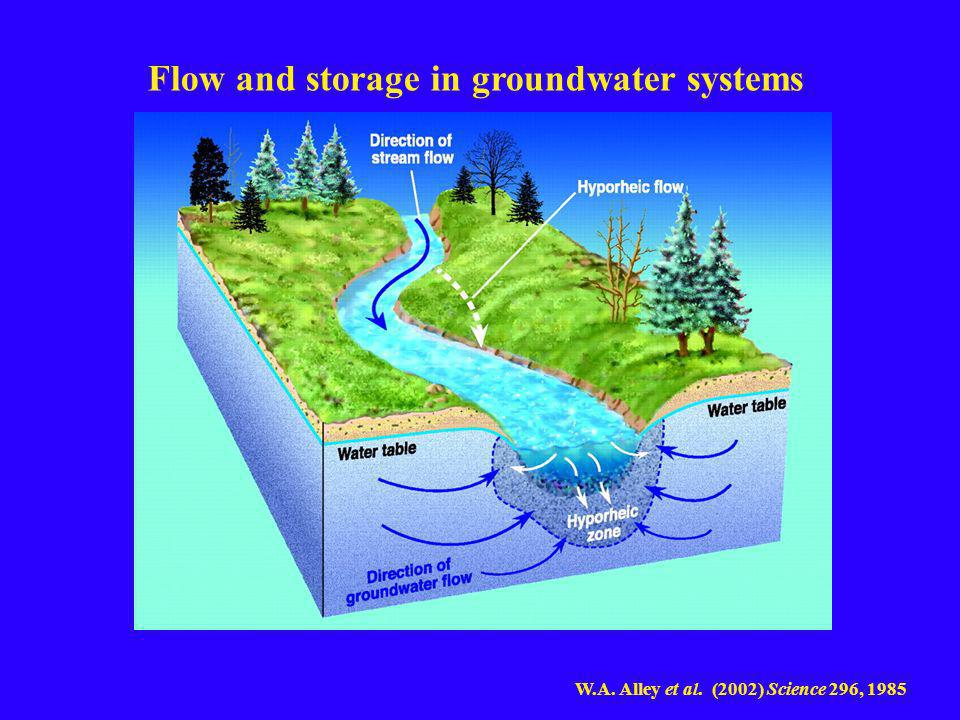 W.A. Alley et al. (2002) Science 296, 1985 Flow and storage in groundwater systems