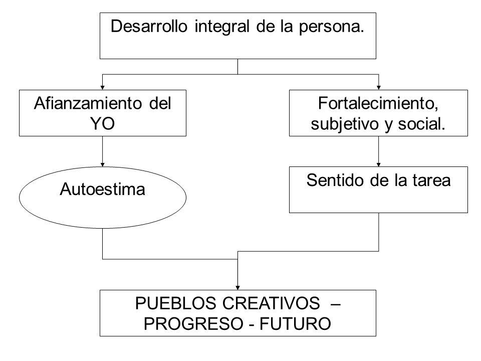 Afianzamiento del YO Autoestima Fortalecimiento, subjetivo y social. Sentido de la tarea Desarrollo integral de la persona. PUEBLOS CREATIVOS – PROGRE