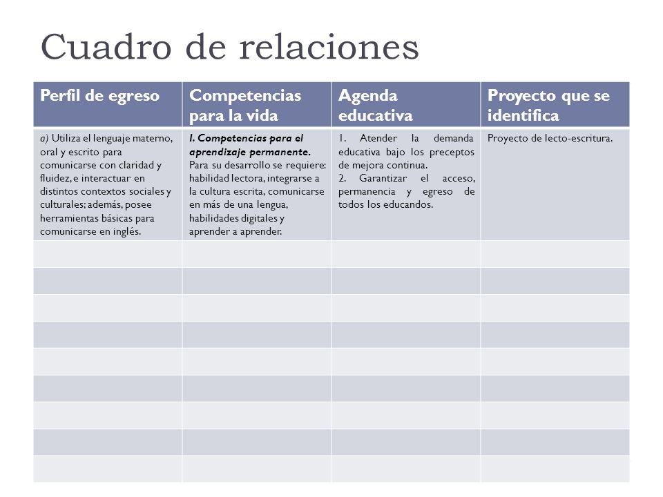 Cuadro de relaciones Perfil de egresoCompetencias para la vida Agenda educativa Proyecto que se identifica a) Utiliza el lenguaje materno, oral y escr