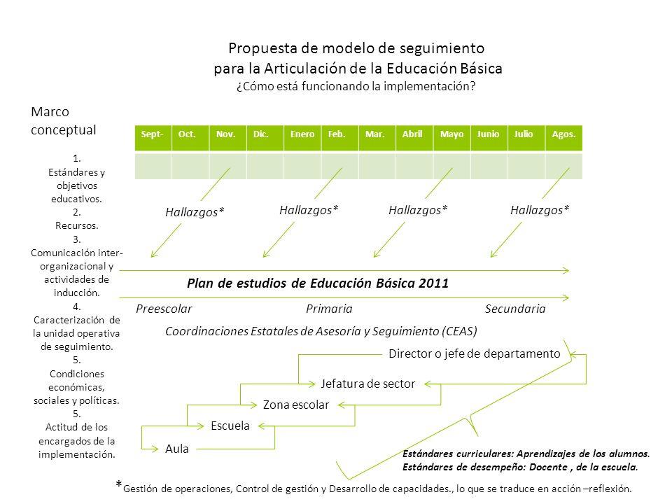Propuesta de modelo de seguimiento para la Articulación de la Educación Básica ¿Cómo está funcionando la implementación? Plan de estudios de Educación