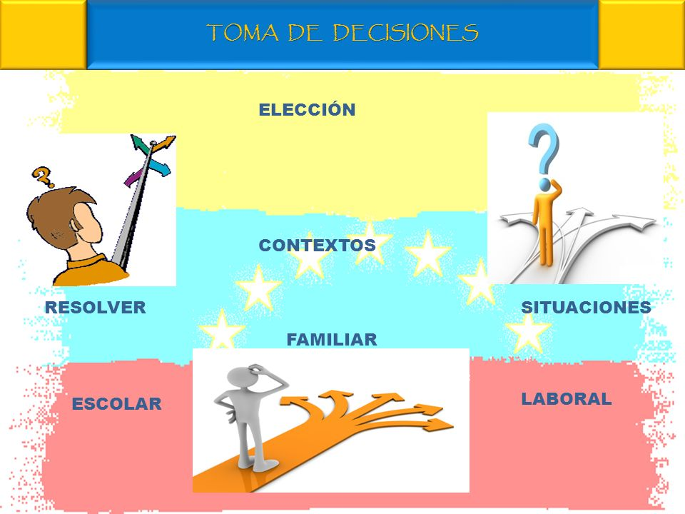 TOMA DE DECISIONES ELECCIÓN RESOLVERSITUACIONES CONTEXTOS FAMILIAR ESCOLAR LABORAL