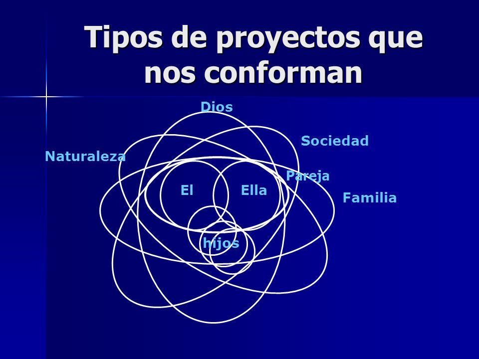 Tipos de proyectos que nos conforman ElElla hijos Familia Sociedad Dios Naturaleza Pareja